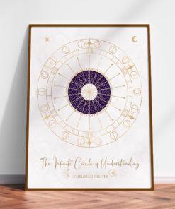 Circle of Understanding